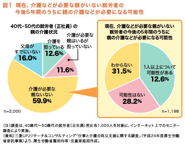 図1 現在、介護などが必要な親がいない就労者の今後5年間のうちに親の介護などが必要になる可能性
