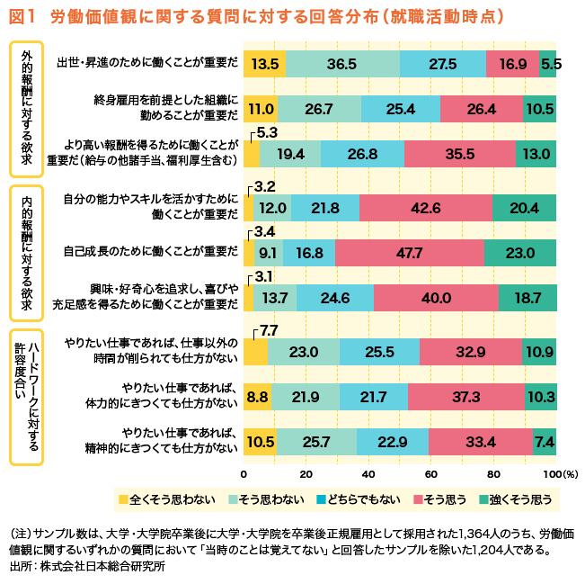 図1 労働価値観に関する質問に対する回答分布(就職活動時点)