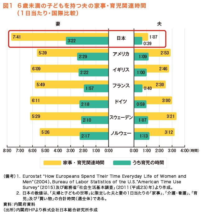 図1 6歳未満の子どもを持つ夫の家事・育児関連時間(1日当たり・国際比較)