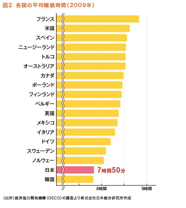 図2 各国の平均睡眠時間(2009年)