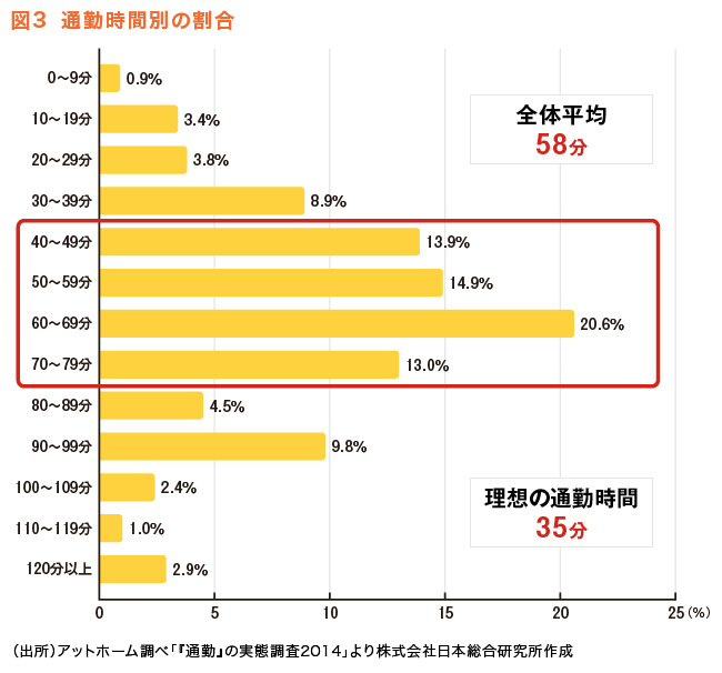 図3 通勤時間別の割合