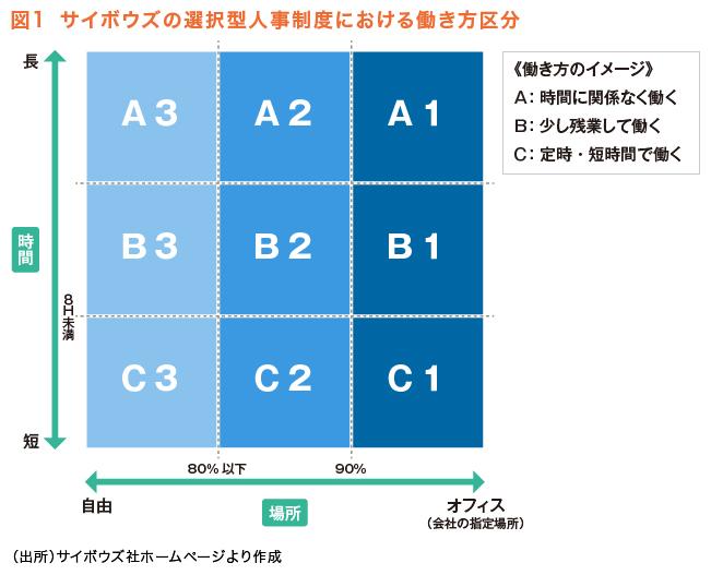 図1 サイボウズの選択型人事制度における働き方区分