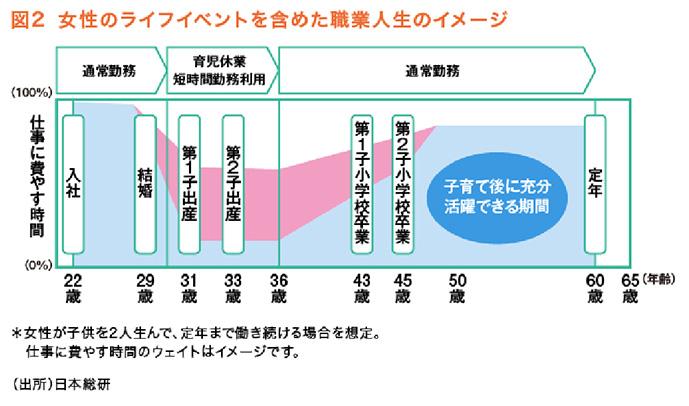 図2 女性のライフイベントを含めた職業人生のイメージ